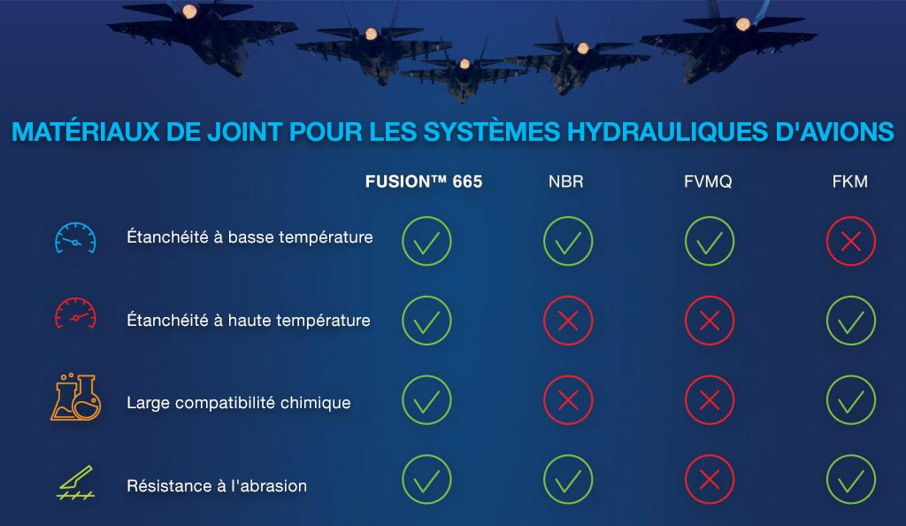 joint fusion 665 fkm